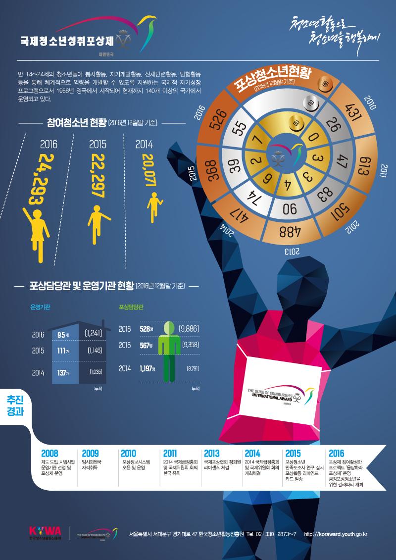국제청소년성취포상제 인포그래픽 이미지