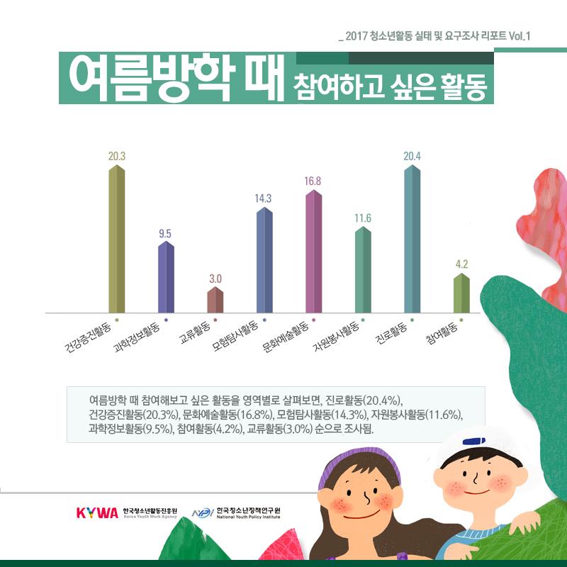 여름방학 때 참여하고 싶은 활동 안내(2017 청소년활동 실태 및 요구조사)