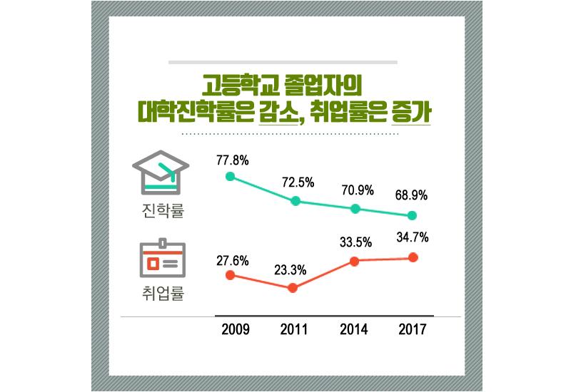 고등학교 졸업자의 대학진학률은 감소, 취업률은 증가(2018 청소년통계)