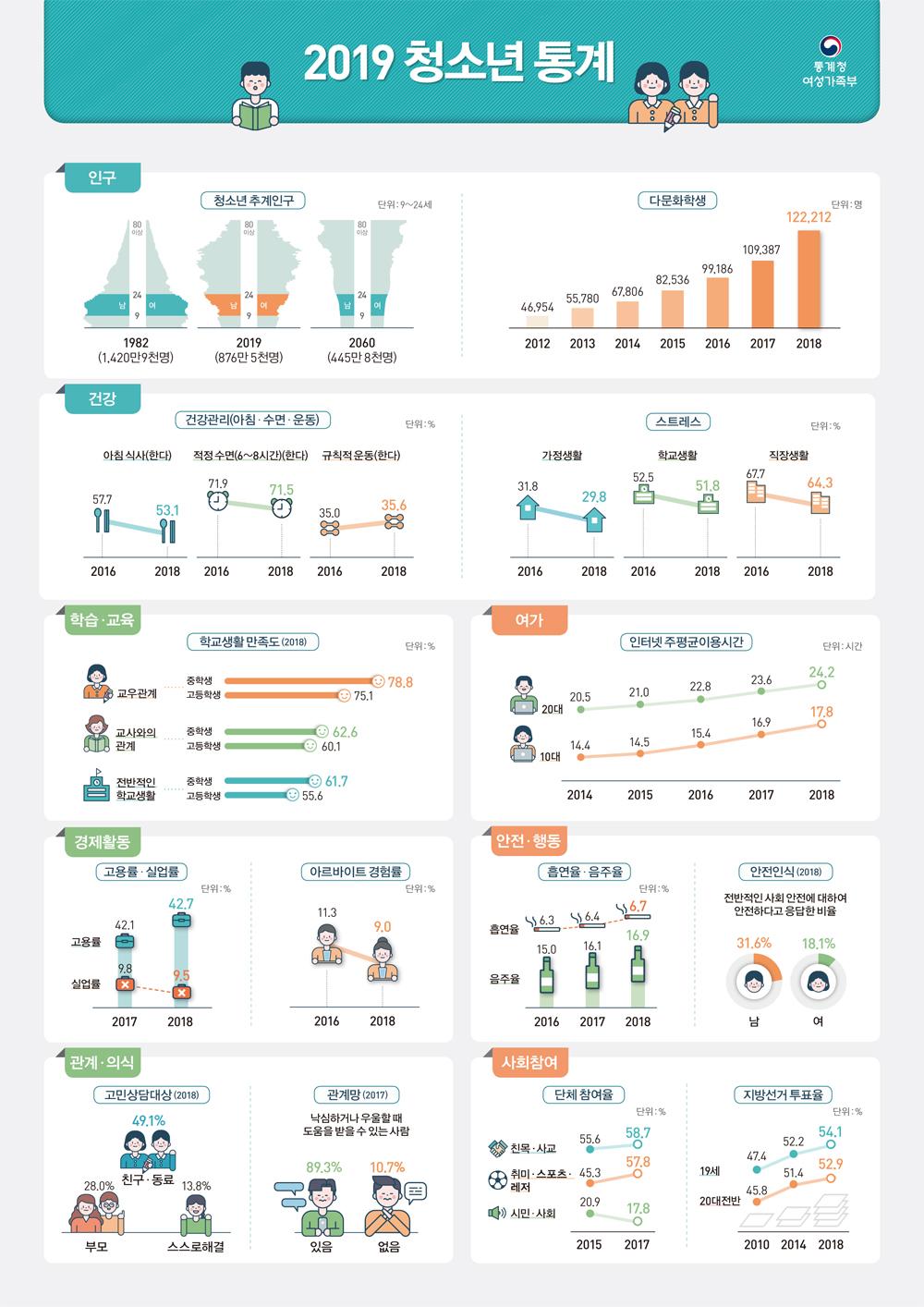 2019 청소년 통계 인포그래픽입니다. 자세한 내용은 아래 게시글 및 첨부파일 참고바랍니다.